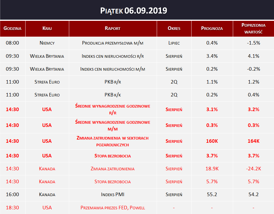 Dane makro 06.09.2019   NFP, PKB, indeks nieruchomości