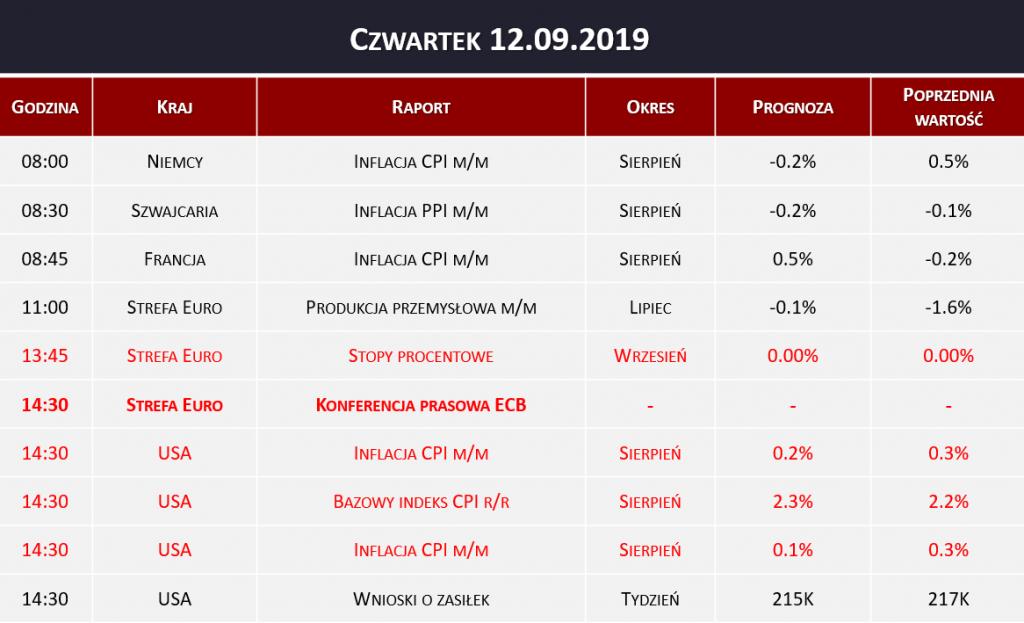 Dane makro 12.09.2019   konferencja prasowa ECB, stopy procentowe, inflacja CPI