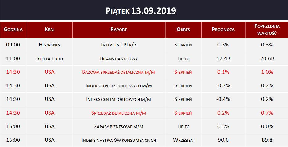 Dane makro 13.09.2019   sprzedaż detaliczna, zapasy biznesowe, inflacja CPI