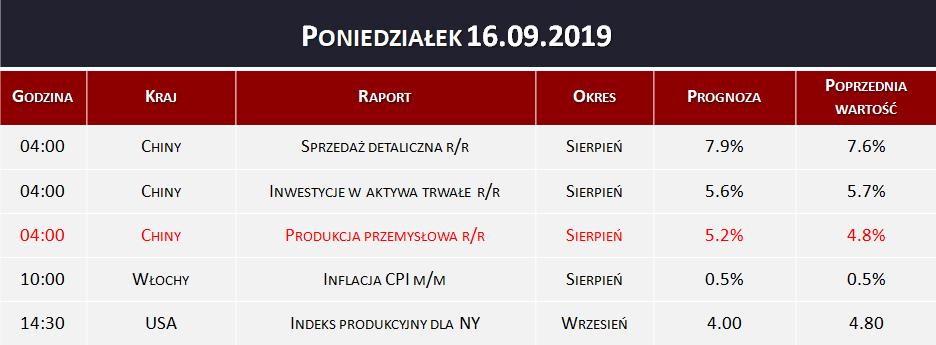 Dane makro 16.09.2019   produkcja przemysłowa, inflacja CPI