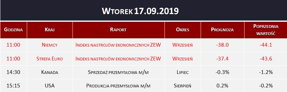 Dane makro 17.09.2019   indeks ZEW, sprzedaż i produkcja przemysłowa
