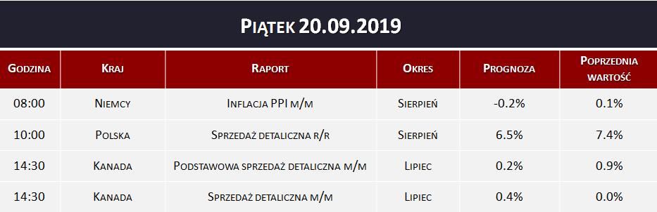 Dane makro 20.09.2019   inflacja PPI, sprzedaż detaliczna
