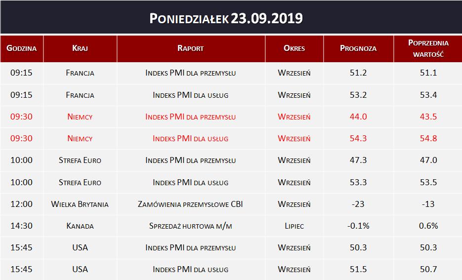 Dane makro 23.09.2019   indeks PMI, sprzedaż hurtowa