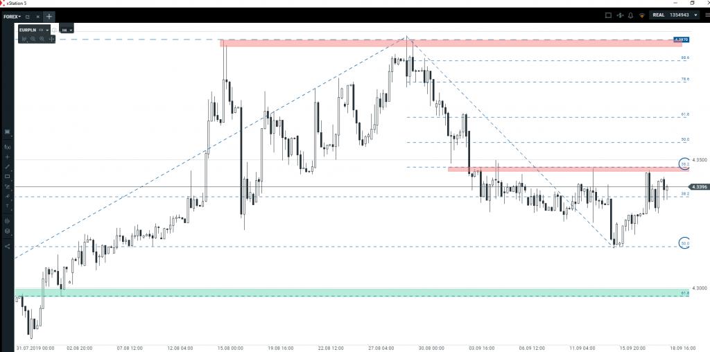 Kurs euro   silna presja kupujących