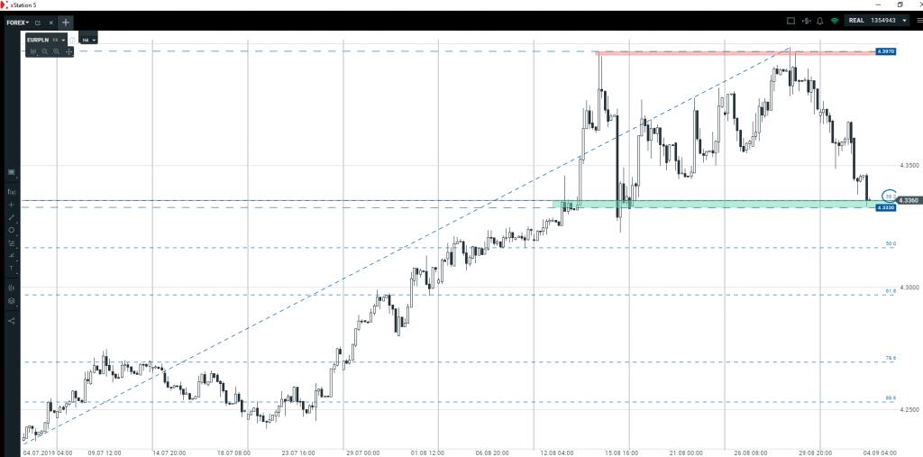 Euro, złoty, dolar, funt   czy warto dziś zajmować pozycje?