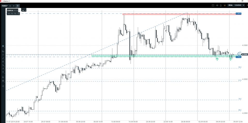 Kurs euro   szansa na wzrosty w kolejnych dniach?
