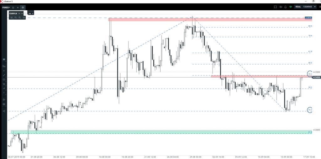 Kurs euro   czy rynek odbije się od tego poziomu?