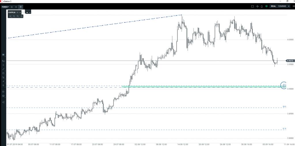 Kurs franka   kiedy znowu zacznie wzrastać?