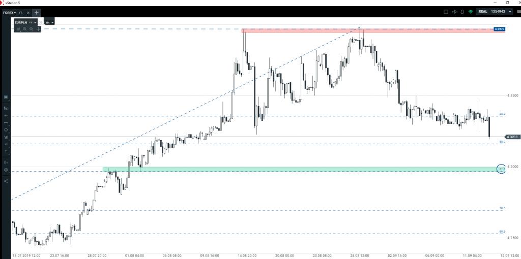 Kurs euro   oczekiwane wybicie notowań
