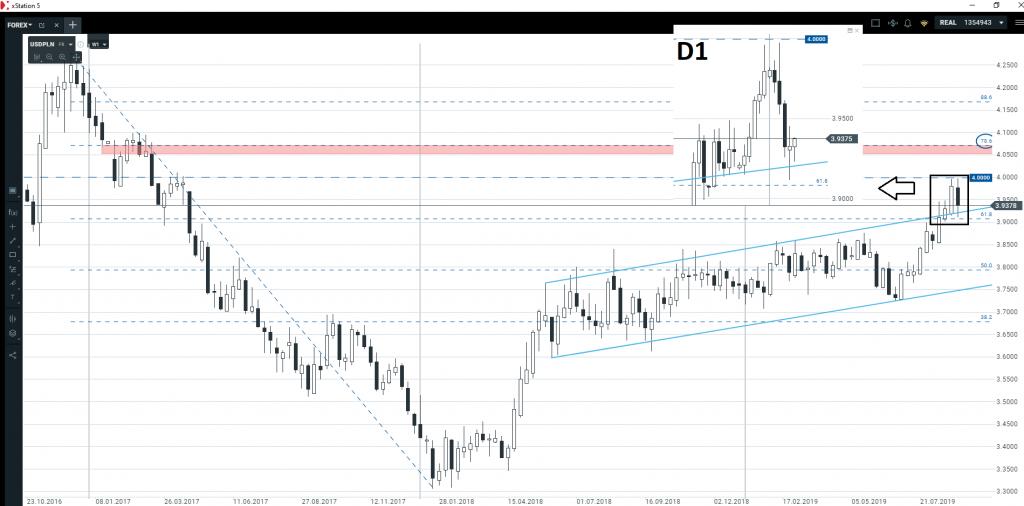 Euro, funt, złoty, dolar   ostatnie spojrzenie przed NFP