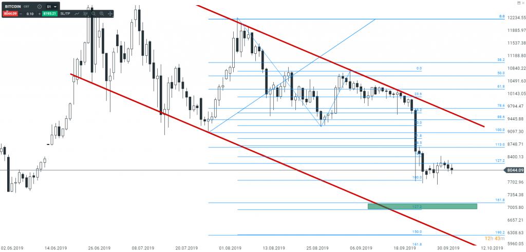Bitcoin   czy cena dalej będzie spadać ?