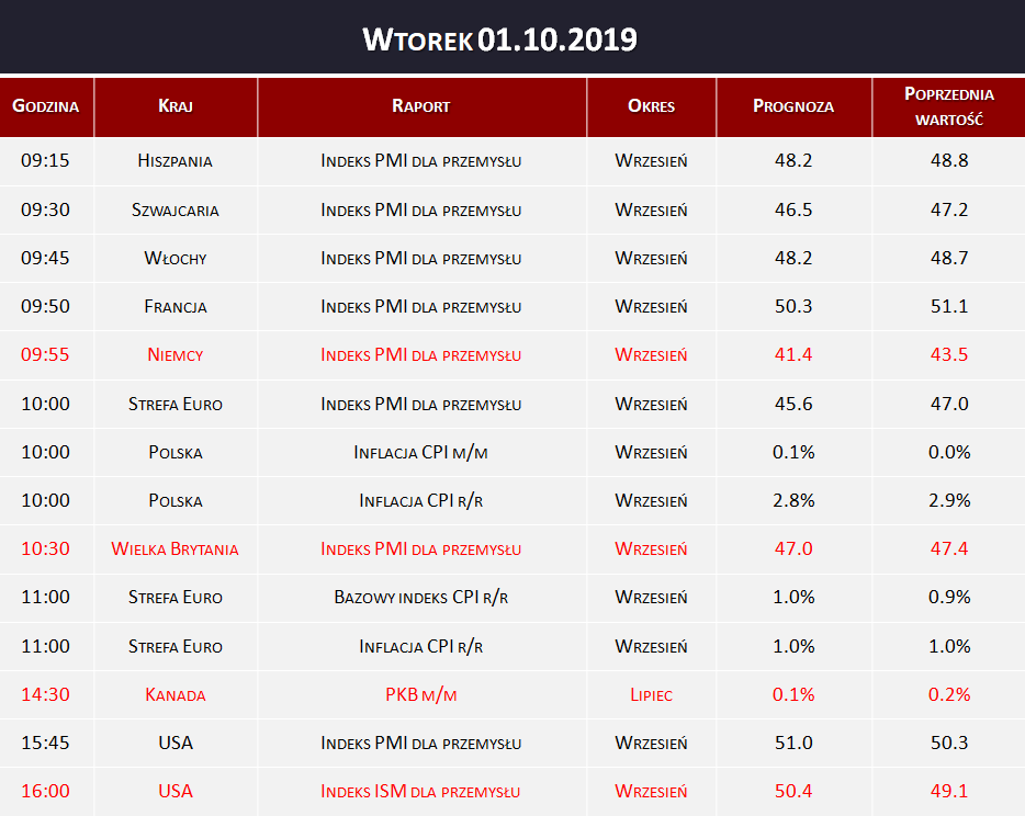 Dane makro 01.10.2019   indeks PMI, PKB, indeks ISM