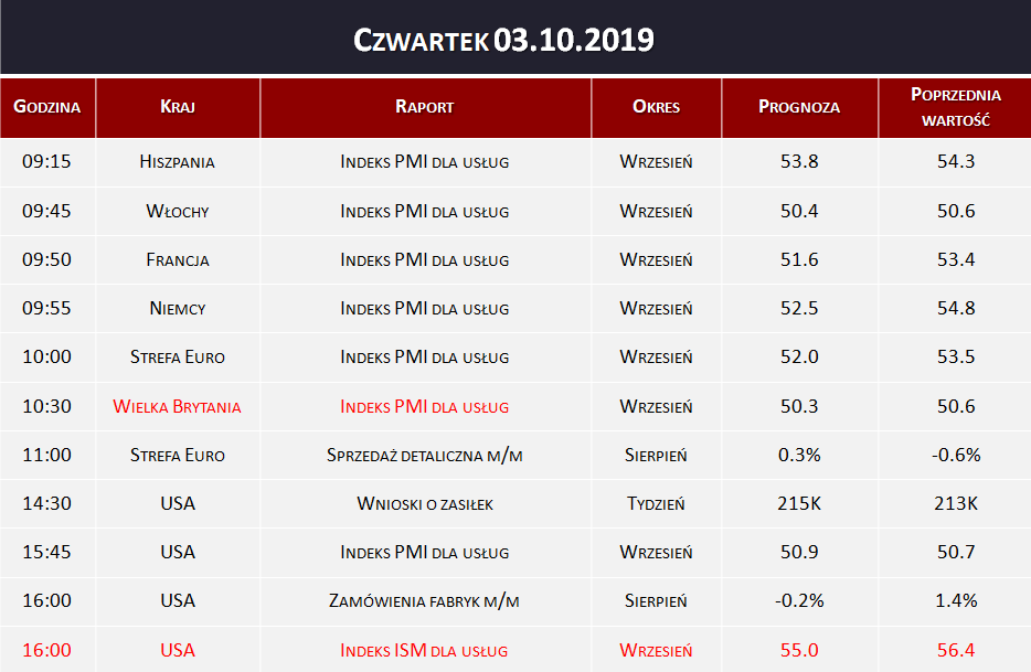 Dane makro 03.10.2019   indeks PMI dla usług, zamówienia fabryk