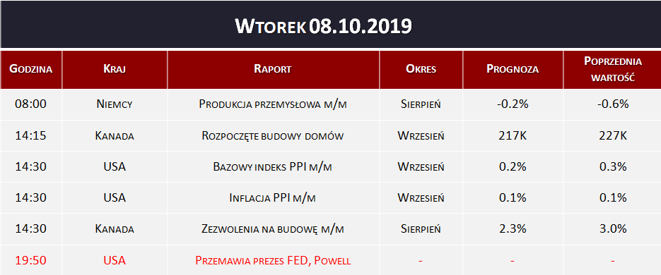 Dane makro 08.10.2019   inflacja PPI, produkcja przemysłowa