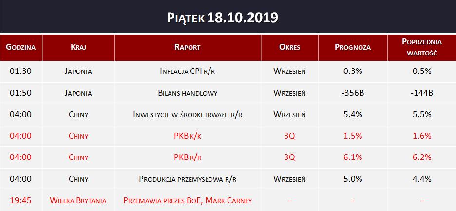 Dane makro 18.10.2019   PKB, bilans handlowy, inflacja CPI