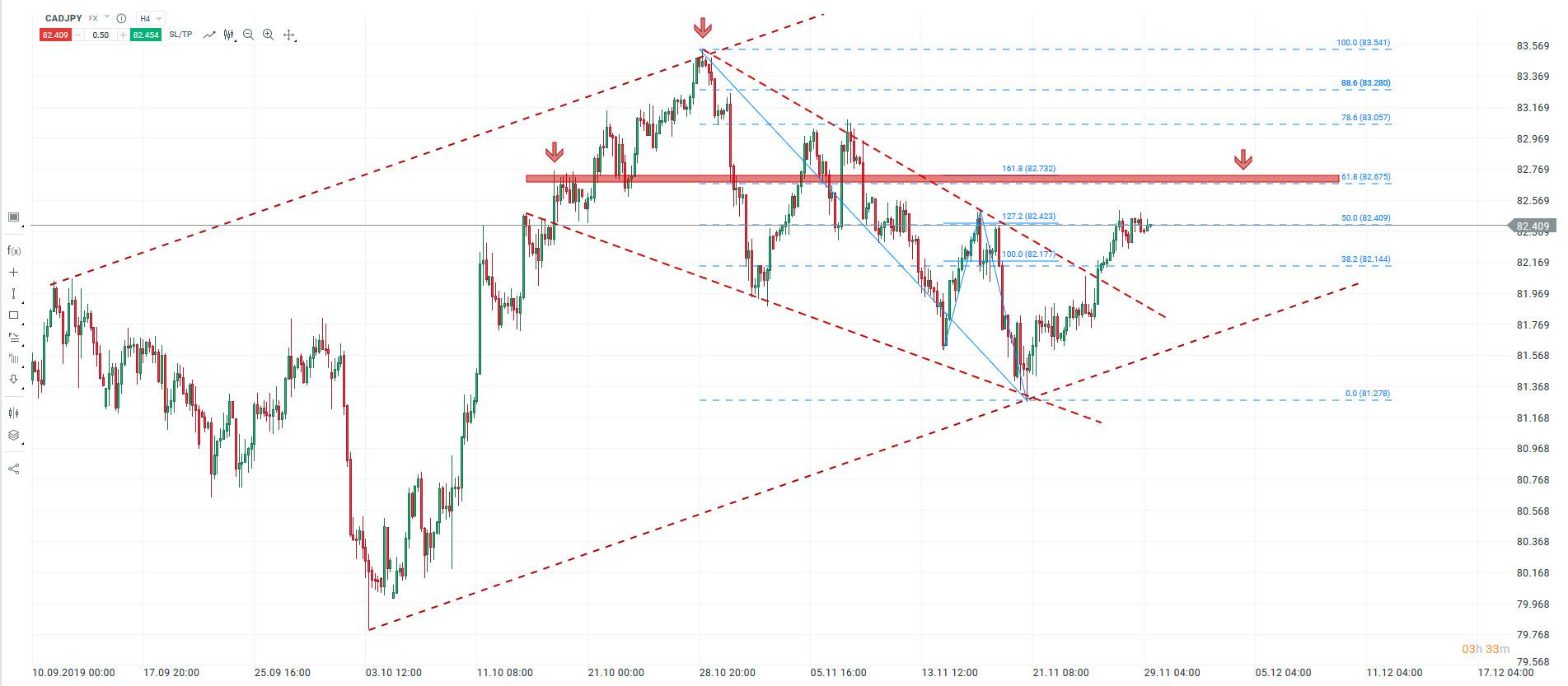Co czeka pary z jenem w najbliższym czasie w kontekście panującego sentymentu na rynku?