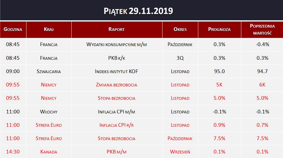 Kalendarz makro 29.11.2019   stopa bezrobocia, PKB, inflacja CPI