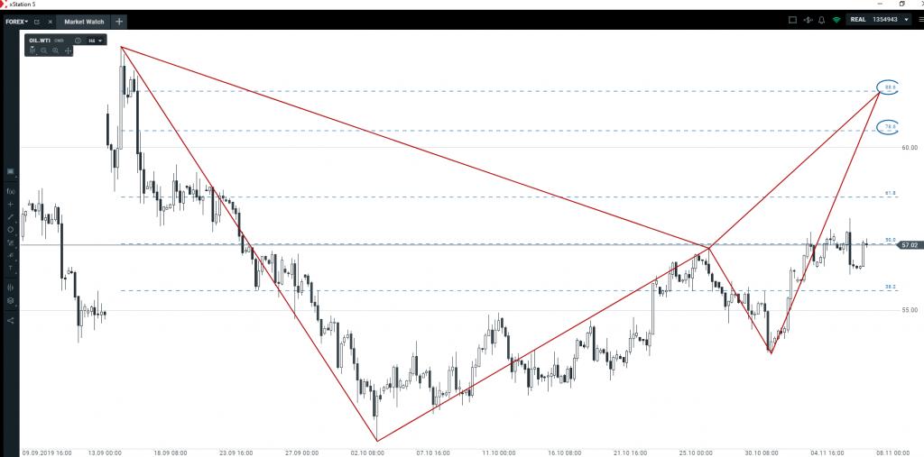 Łagodny trend wzrostowy na WTI   czy cena ropy będzie dalej rosnąć?