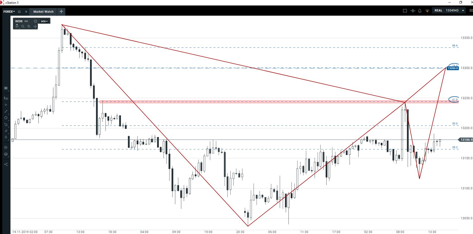 Wyceniamy najbliższe okazje na rynkach   jak radzą sobie główne indeksy giełdowe?
