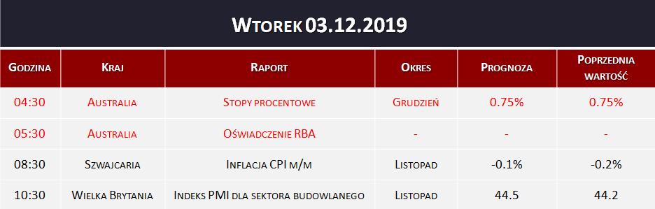 Dane makro 03.12.2019   stopy procentowe, inflacja CPI