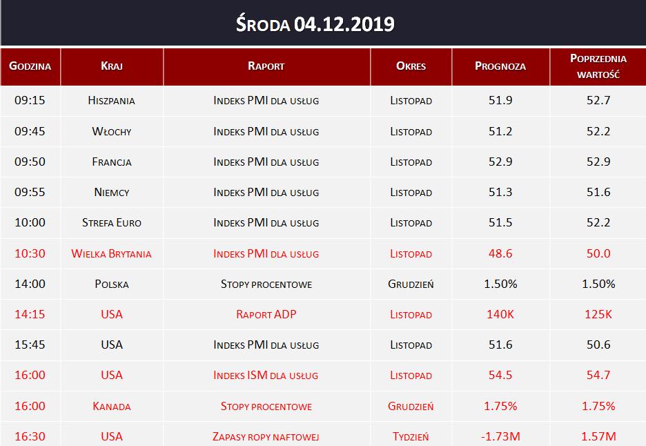 Dane makro 04.12.2019   PMI dla usług, stopy procentowe