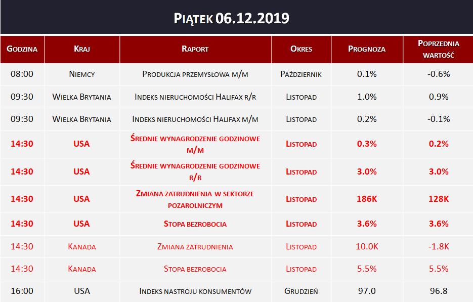Dane makro 06.12.2019   NFP, indeks Halifax, produkcja przemysłowa