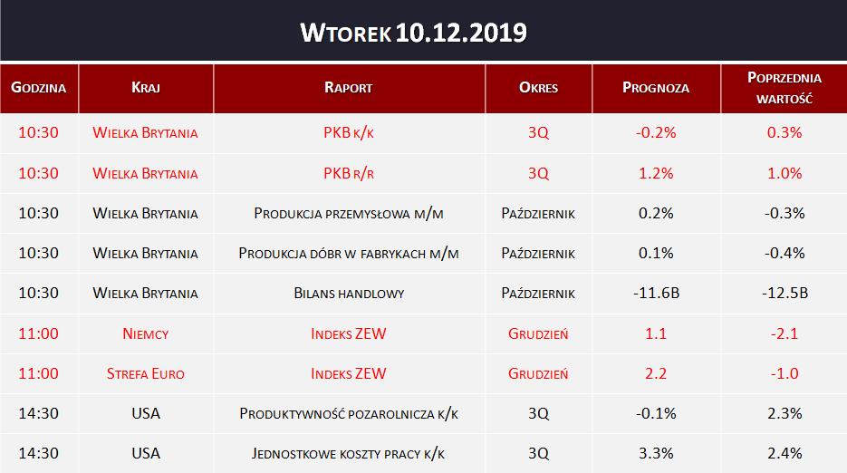 Dane makro 10.12.2019   PKB, indeks ZEW