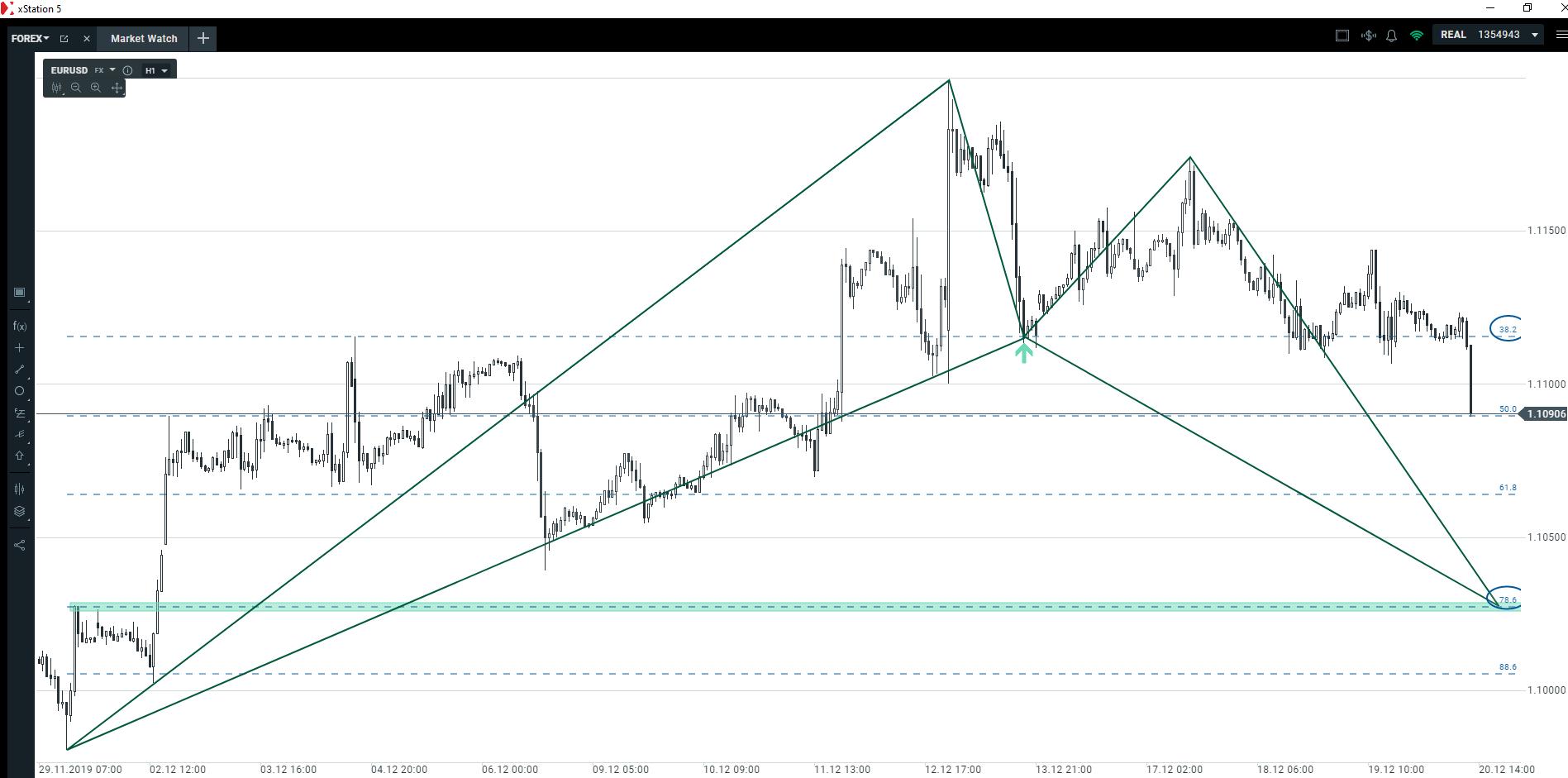 Główna para walutowa   dlaczego ten scenariusz może być wypełniony jeszcze dziś?