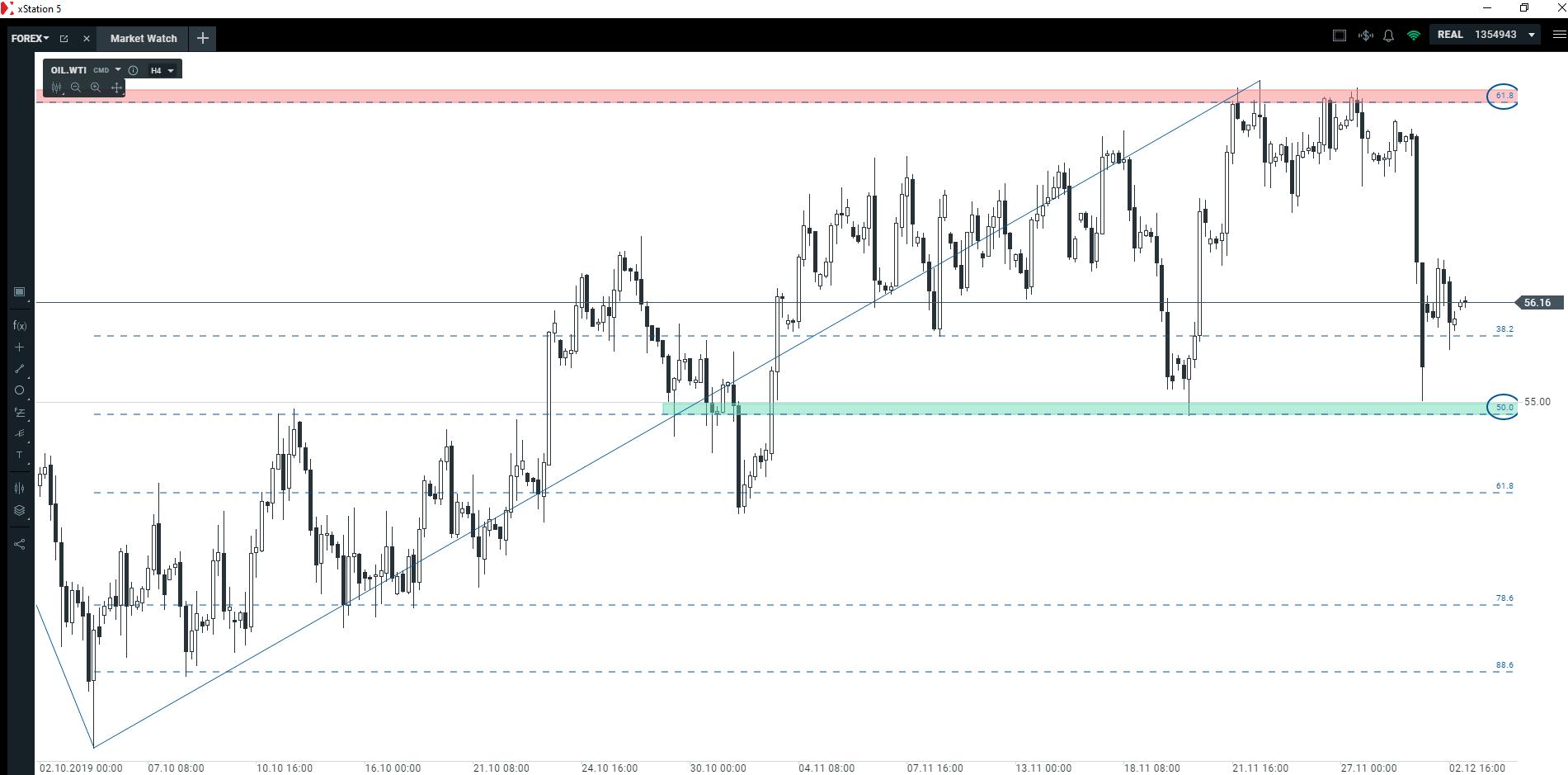 Rośnie presja sprzedających   czy czekają nas spadki cen ropy naftowej?