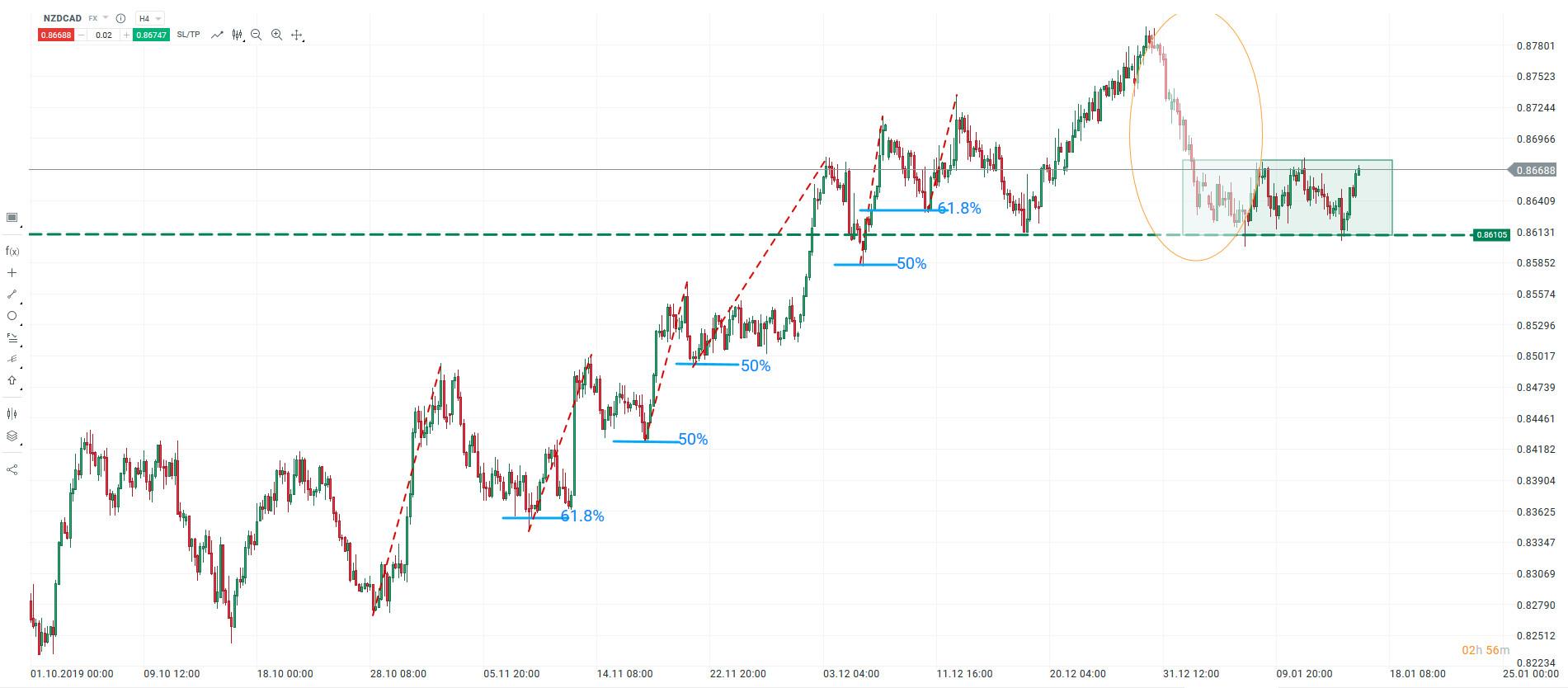 Walka dolara nowozelandzkiego o wyższe poziomy. Czy to koniec spadków na tej parze?