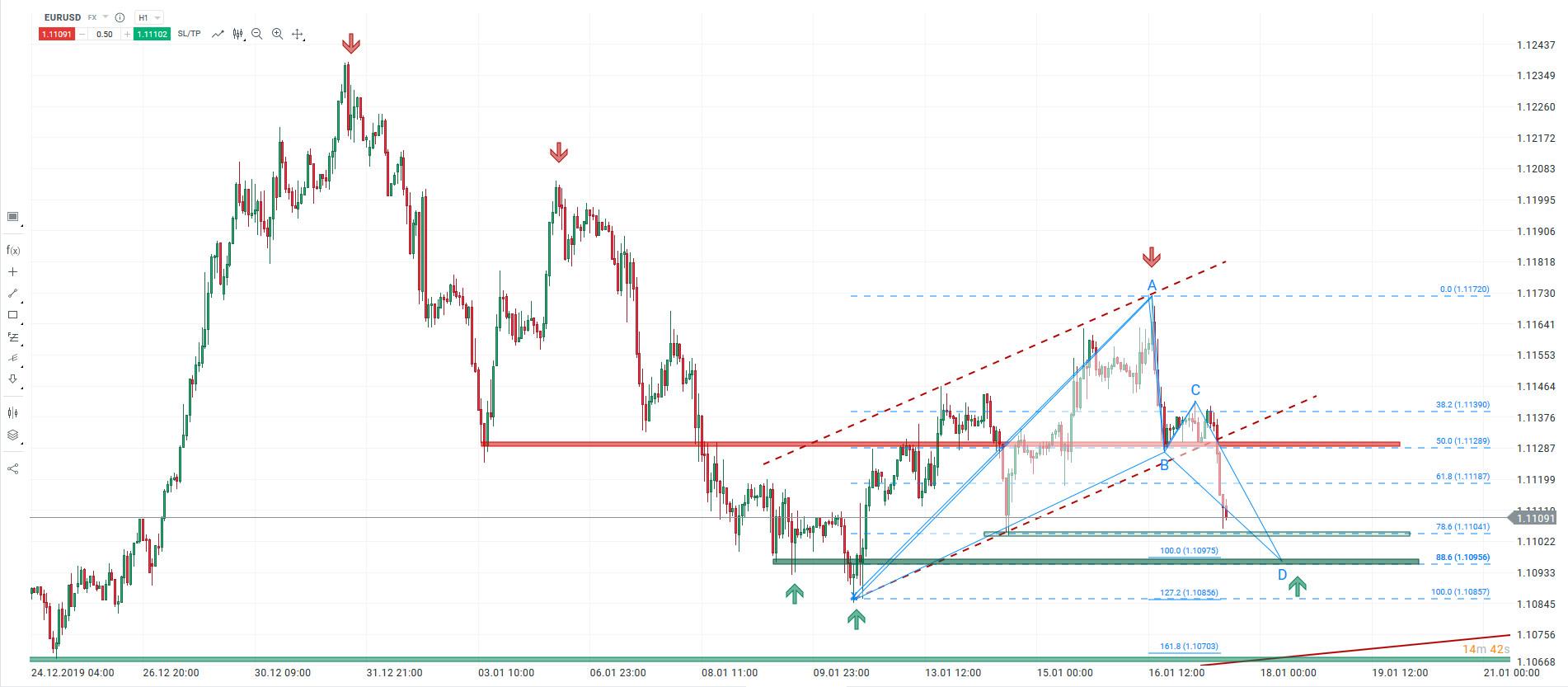 Euro pod presją sprzedających. Ostatnia szansa na aktywację popytu