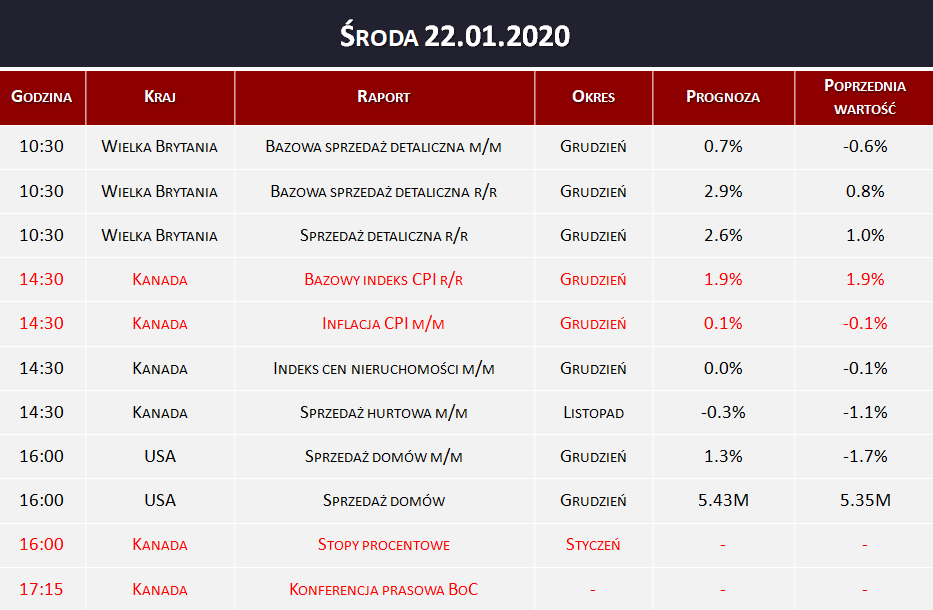 Dane makro 22.01.2020   inflacja CPI, stopy procentowe