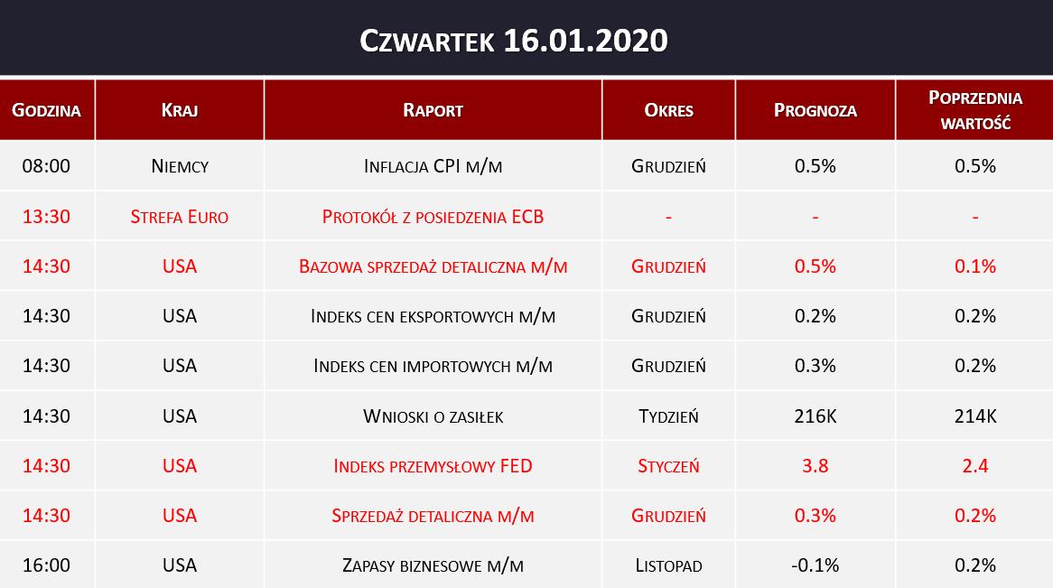 Dane makro 16.01.2020   protokół ECB, sprzedaż detaliczna