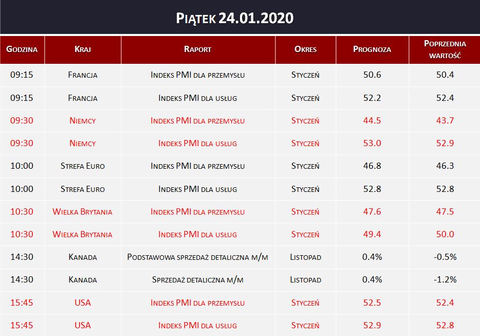 Dane makro 24.01.2020   PMI dla przemysłu, PMI dla usług