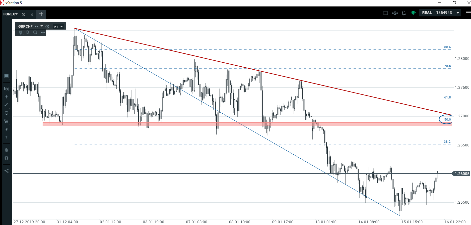 Funt brytyjski odrabia straty   czy rynek wypełni nasze scenariusze tradingowe?