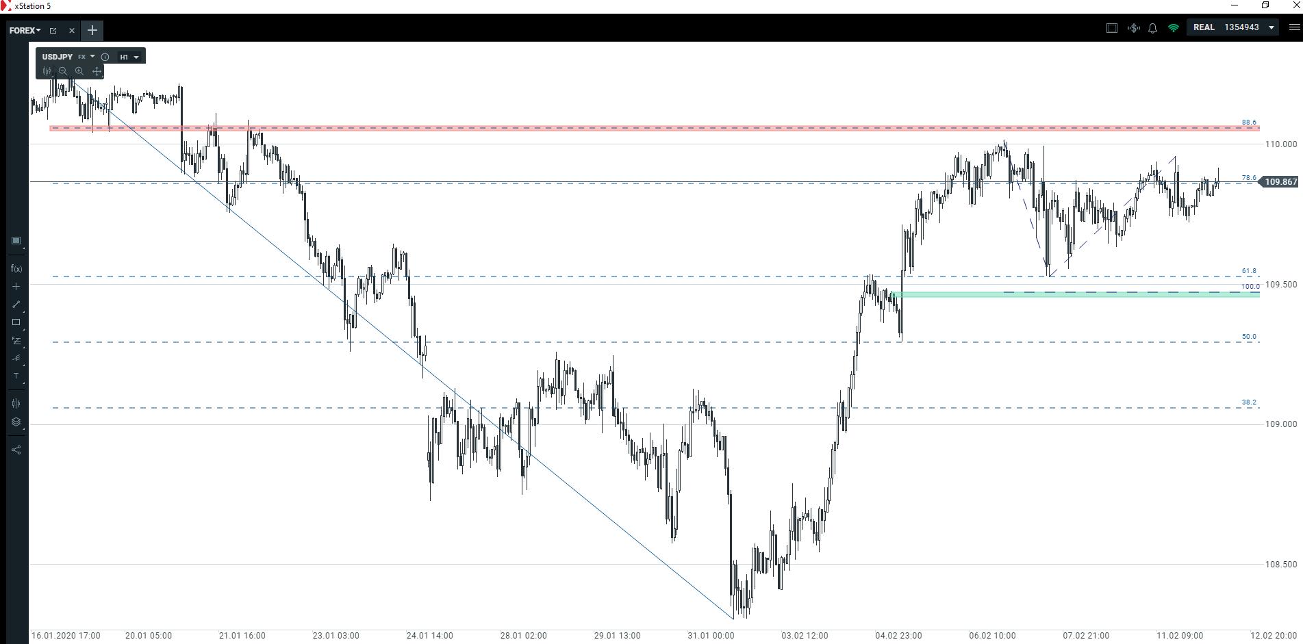 Dwa scenariusze na rynku dolara   czekamy na zmienność amerykańskiej waluty