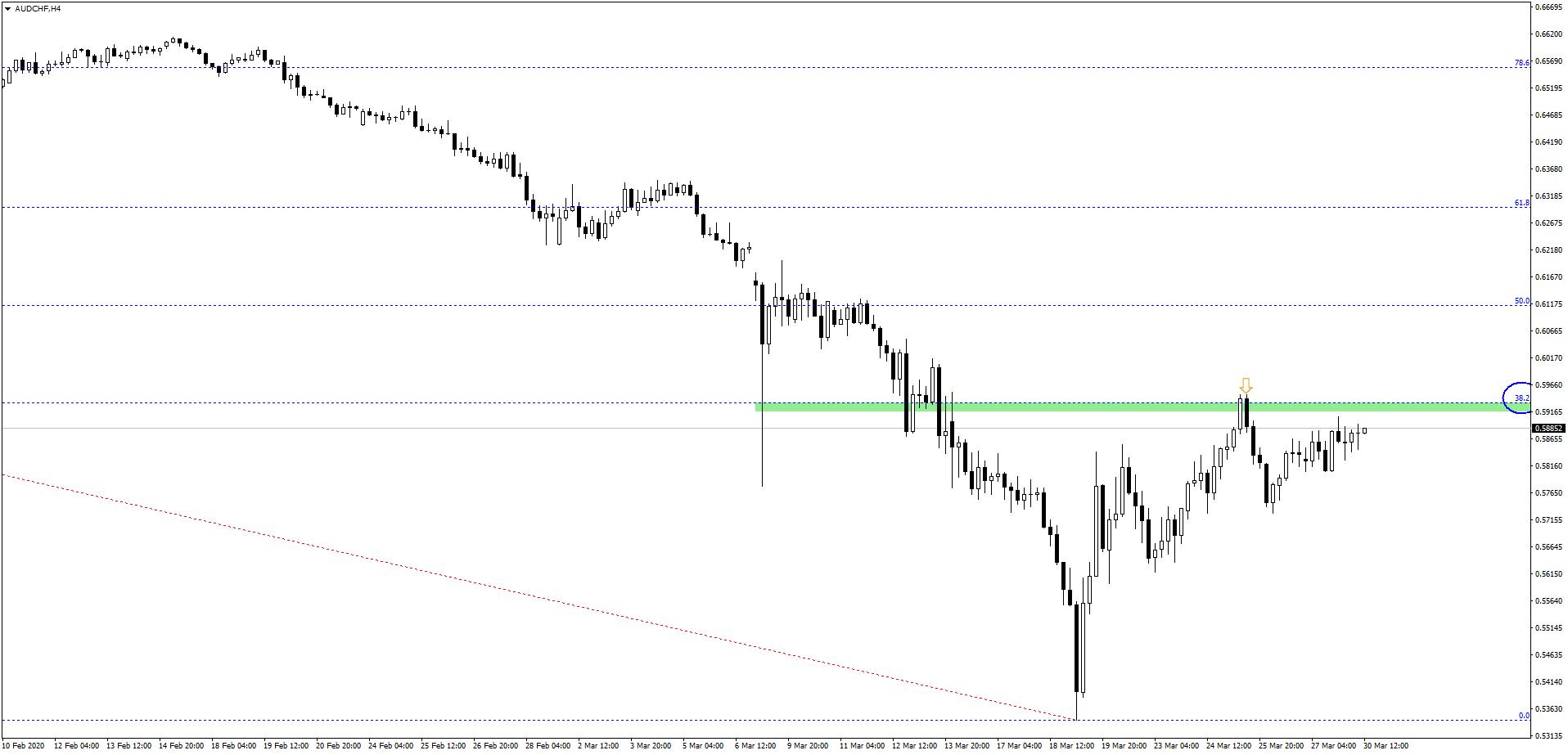 Rynek daje nam drugą szansę   czy dalsza gra pod osłabienie dolara australijskiego ma sens?