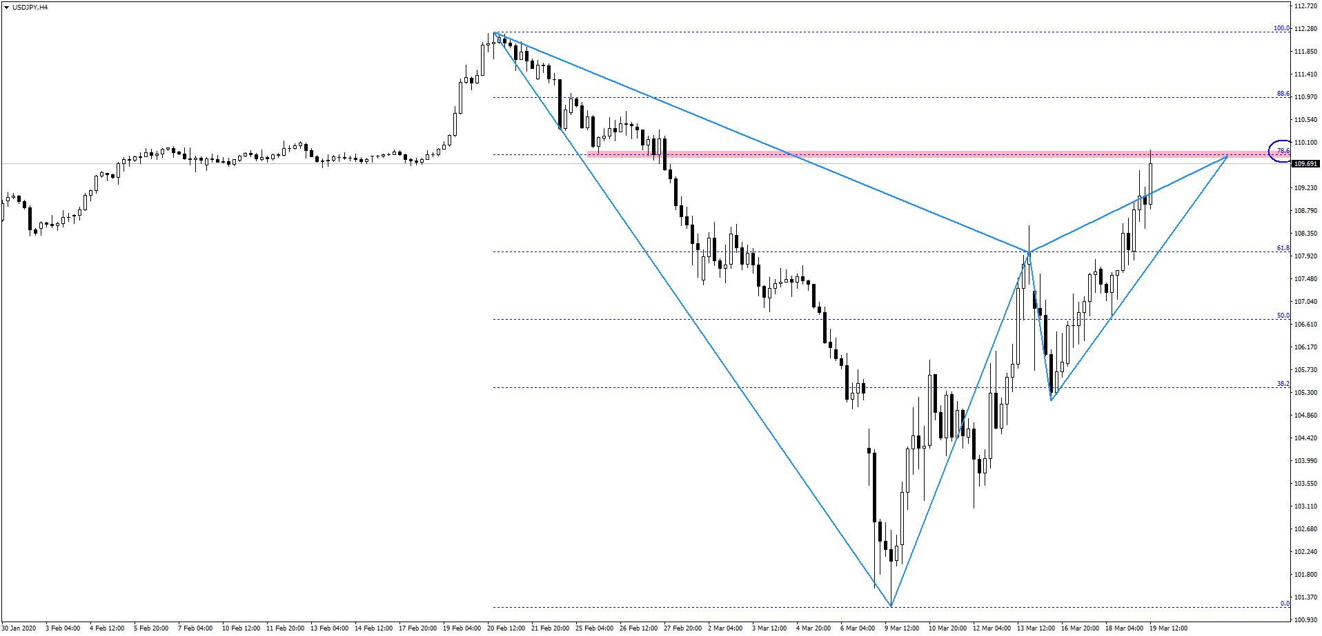 Amerykański dolar rośnie w siłę   potencjalny układ zwrotny na rynku USDJPY?