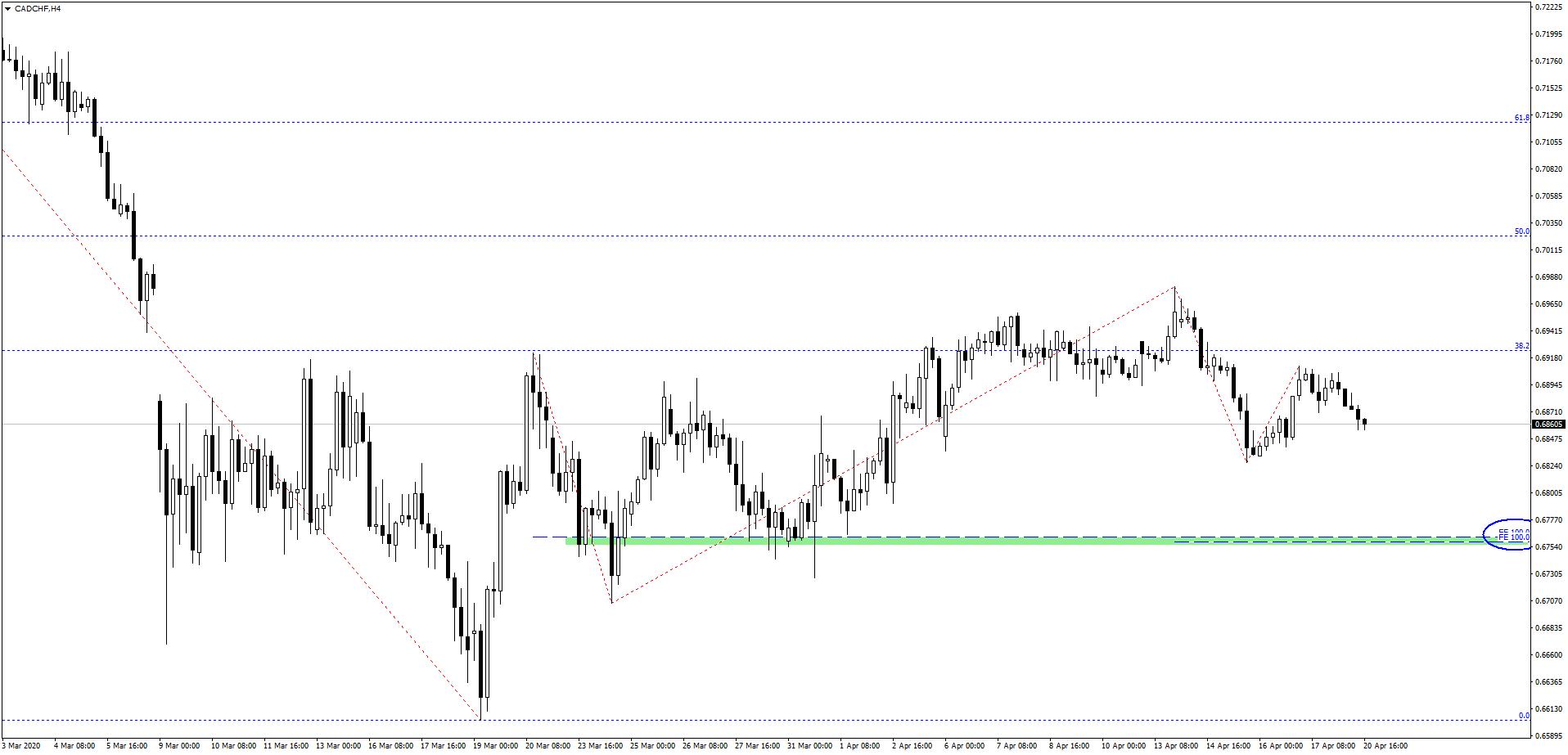Uspokojenie na rynku walutowym   czekamy na dalsze umacnianie franka szwajcarskiego