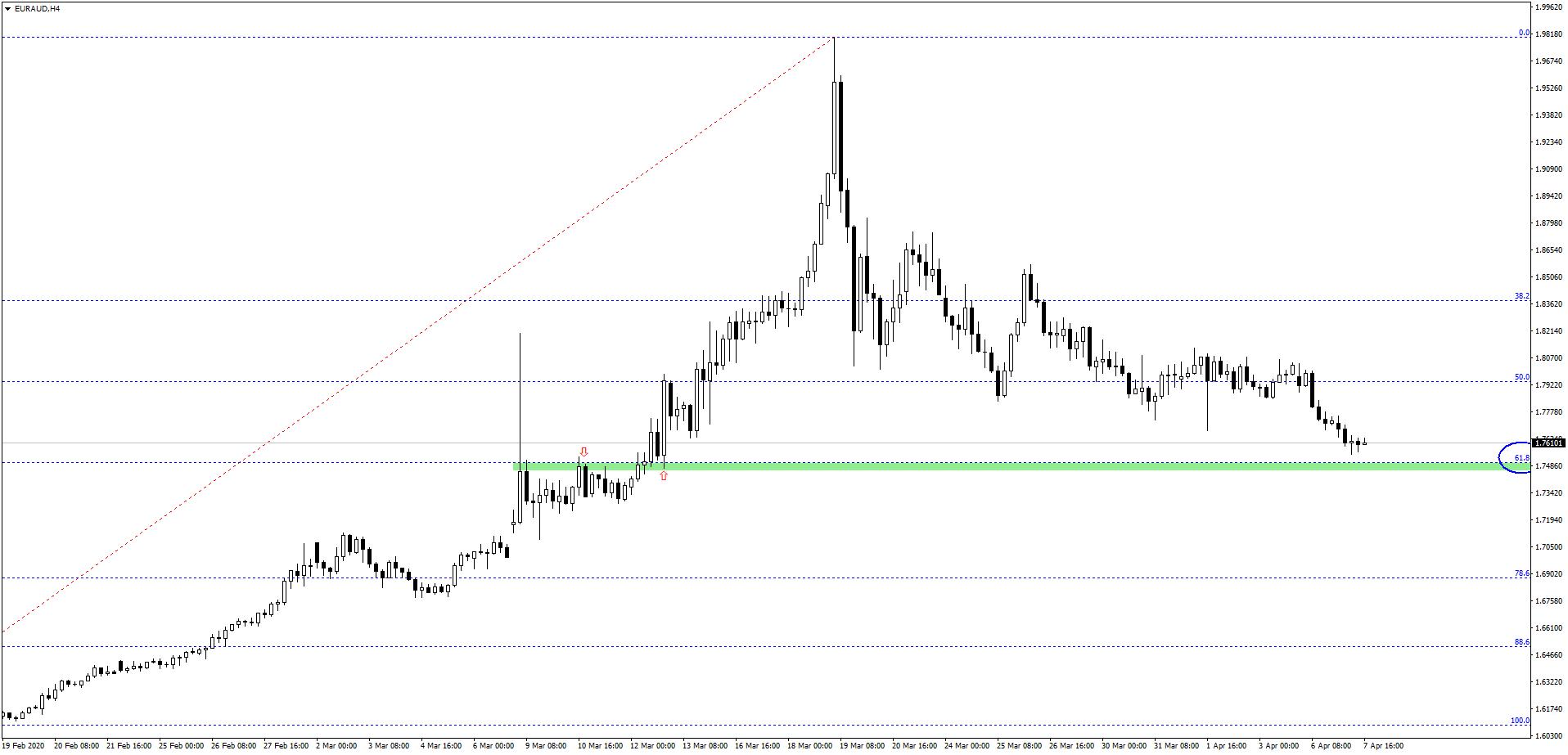 Rozbieżna wycena europejskiej waluty   Na którym wykresie pojawia się okazja na zagrania?
