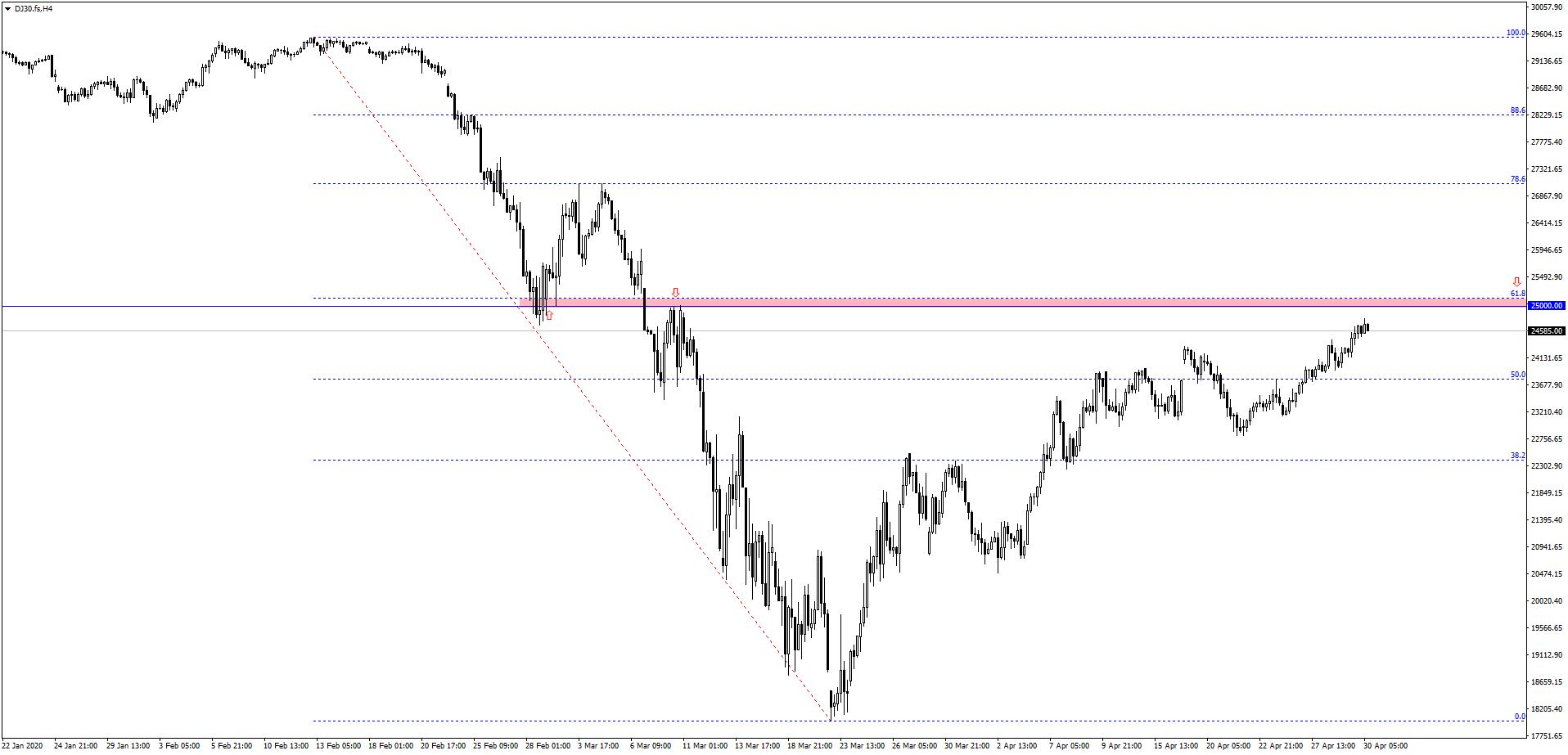 Kontynuacja wzrostów na indeksach giełdowych   Dow Jones przed silnym oporem