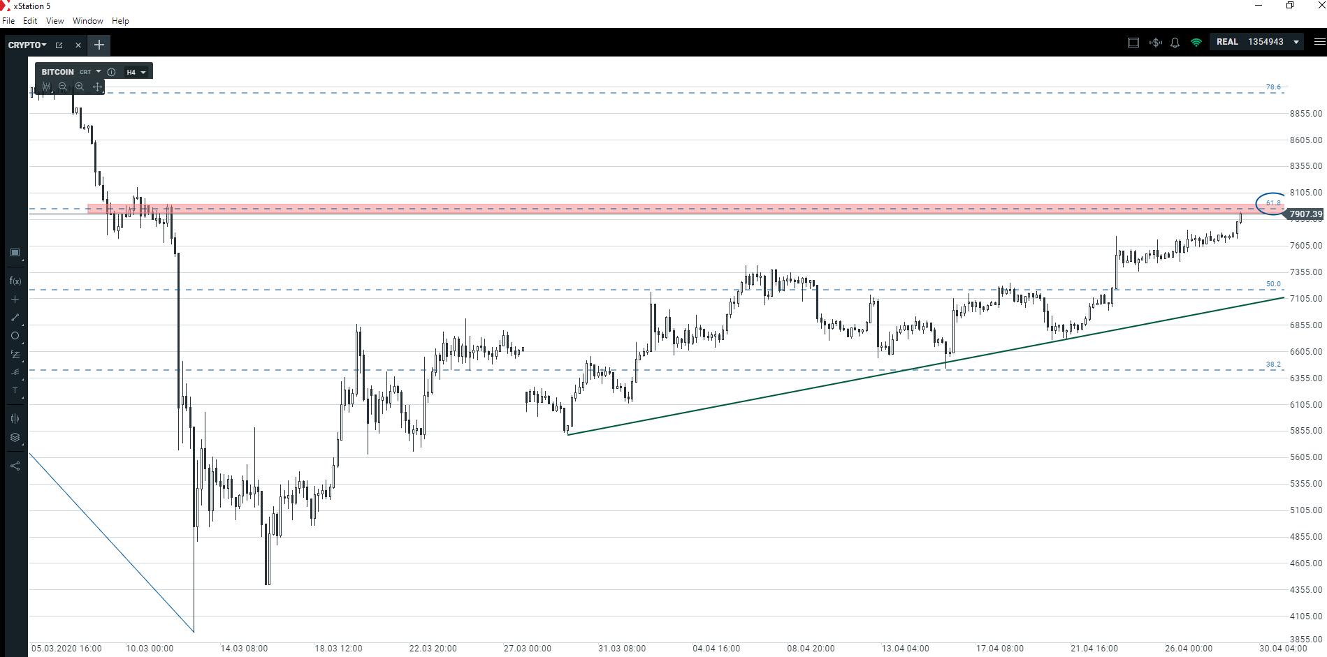 Bitcoin nadal zyskuje na wartości   Czy ten poziom zatrzyma kurs BTC?