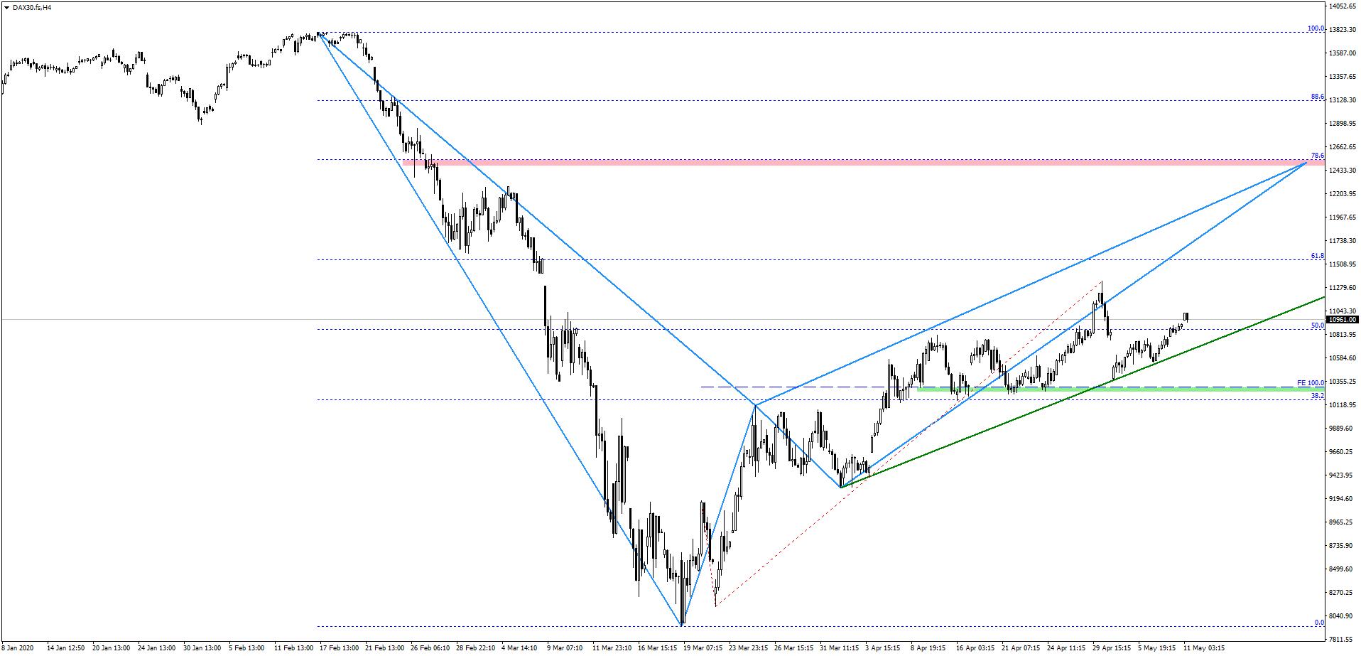Czy rynki akcji będą kontynuować wzrosty? Jaki jest poziom docelowy na DAXie?