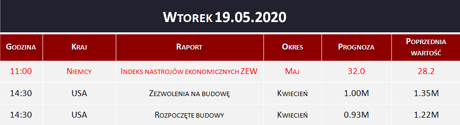 Dane makro 19.05.2020   indeks ZEW, zezwolenia na budowę