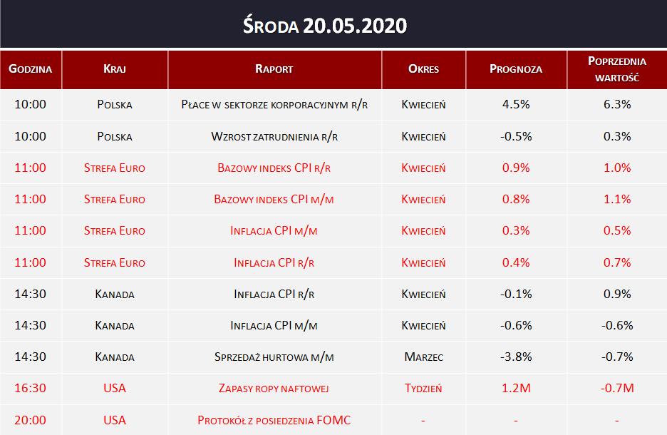 Dane makro 20.05.2020   inflacja CPI, zapasy ropy naftowej