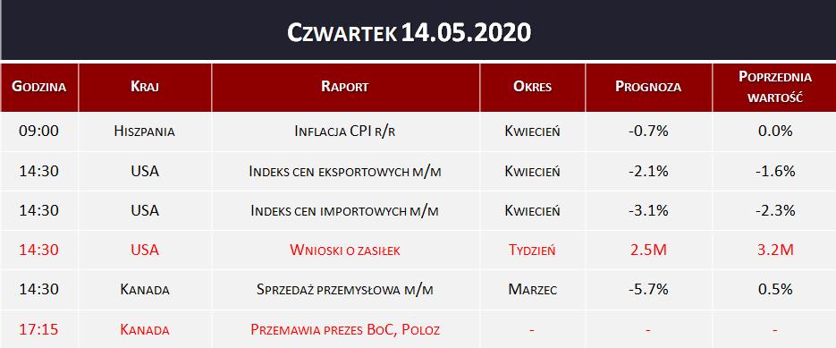 Dane makro 14.05.2020   Wnioski o zasiłek, indeks cen