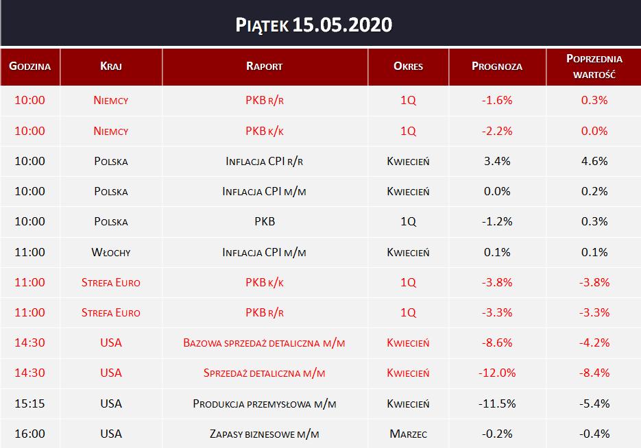 Dane makro 15.05.2020   PKB, inflacja CPI, sprzedaż detaliczna