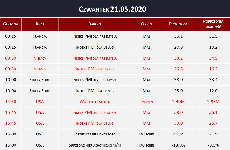 Dane makro 21.05.2020   indeks PMI, wnioski o zasiłek