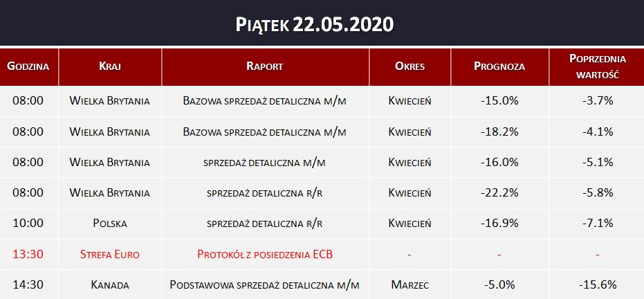 Dane makro 22.05.2020   sprzedaż detaliczna, protokół ECB