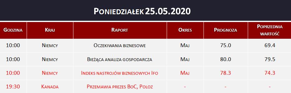 Dane makro 25.05.2020   Indeks nastrojów biznesowych IFO